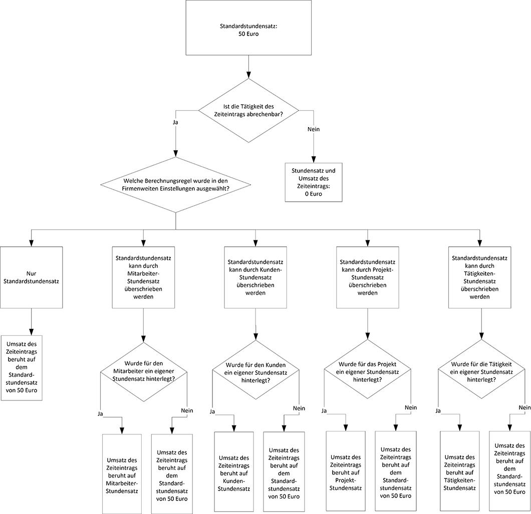 Fein Heißwasserzylinderanschlüsse Diagramm Zeitgenössisch - Die ...